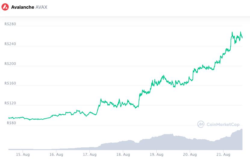 AVAX despontou como a maior das valorizações semanais. Fonte: CoinMarketCap.