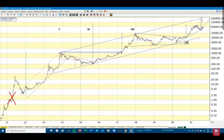 Ciclo de preço do BTC com base nas ondas de Elliott.