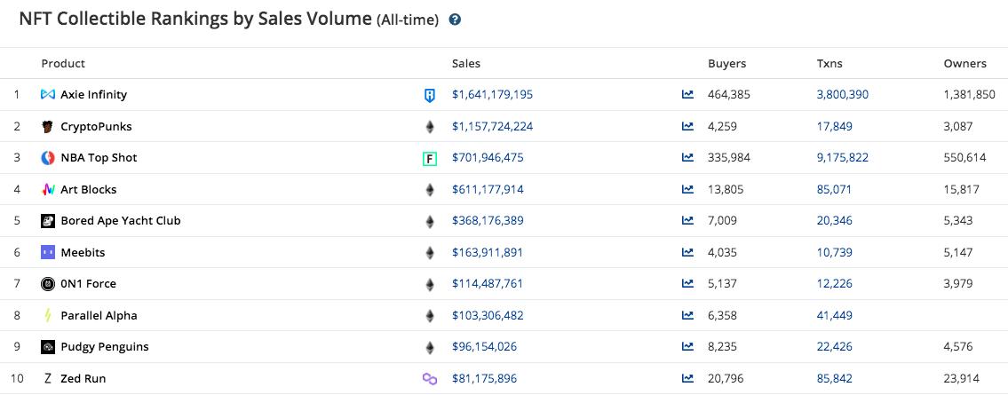 Lista dos dez maiores NFT em termos de vendas totais. Fonte: CryptoSlam.