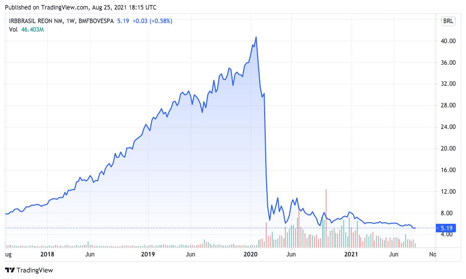 IRB sofreu queda acentuada desde 2020. Fonte: TradingView.