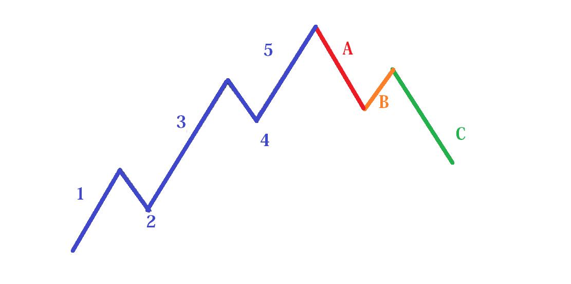 Exemplo de padrão gráfico das ondas de Elliott.