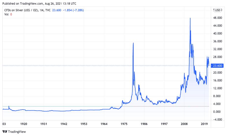 Prata está abaixo da máxima há 10 anos. Fonte: TradingView.