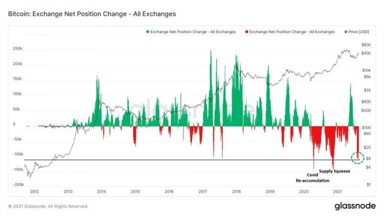 Investidores retiram BTC em massa das exchanges. Fonte: Glassnode.