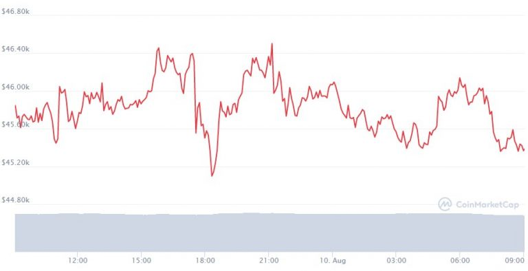 Gráfico Bitcoin (BTC)