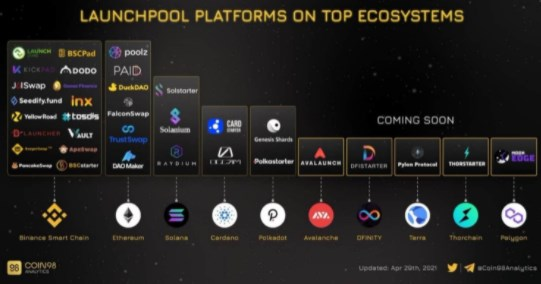 Lauchpool platforms on top ecosystems