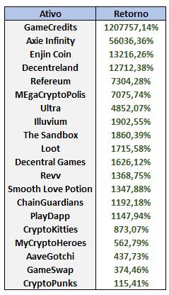 A tabela mostra principais valorizações do criptomercado de NFTs ligados a jogos. Imagem: Empiricus