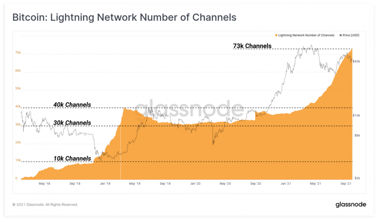 Número de canais criados na LN.