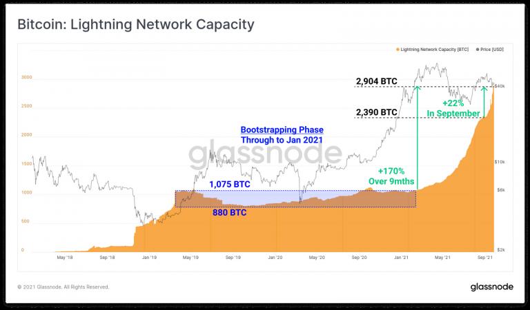 Capacidade total de transação da LN.