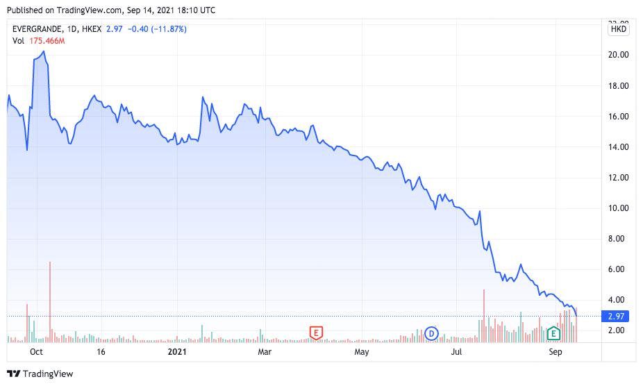 Ações da China Evergrande despencam por causa de dívidas. Fonte: TradingView.