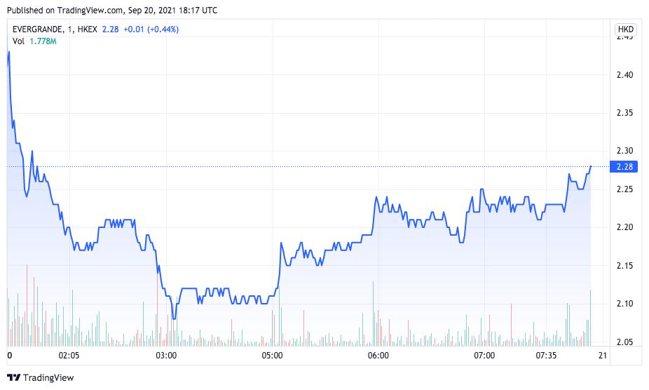 Ações da Evergrande voltaram a cair em Hong Kong. Fonte: TradingView.