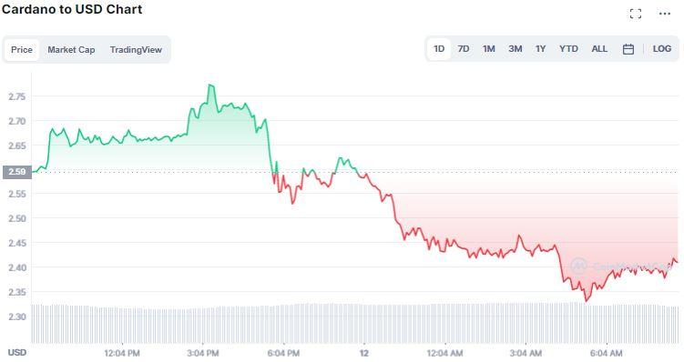 Gráfico de preço da Cardano (ADA). Fonte: CoinMarketCap