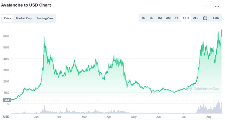Gráfico de preço de AVAX desde 1º de janeiro.