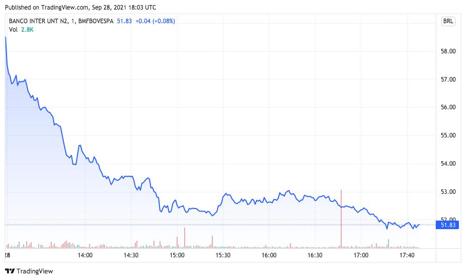Units do Inter operam em forte queda. Fonte: TradingView.