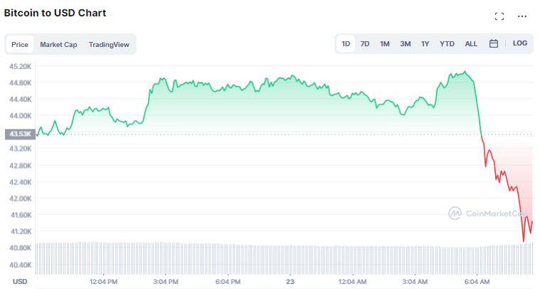Gráfico de preço do Bitcoin nas últimas 24 horas. Fonte: CoinMarketCap