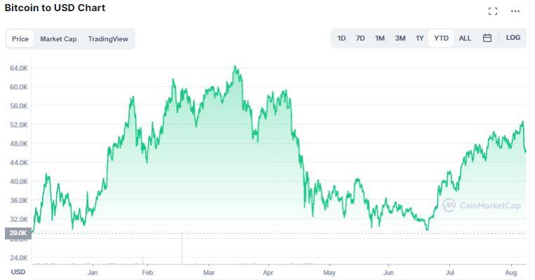 Gráfico de preço do Bitcoin (BTC) em 2021. Fonte: CoinMarketCap