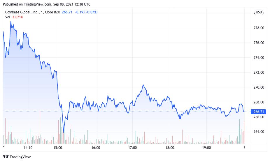 Ameaça de processo da SEC derrubou ações da Coinbase. Fonte: TradingView.