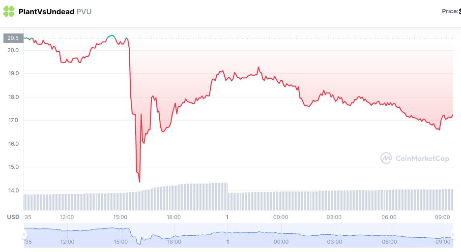 Token desaba após mudanças. Fonte: CoinMarketCap.