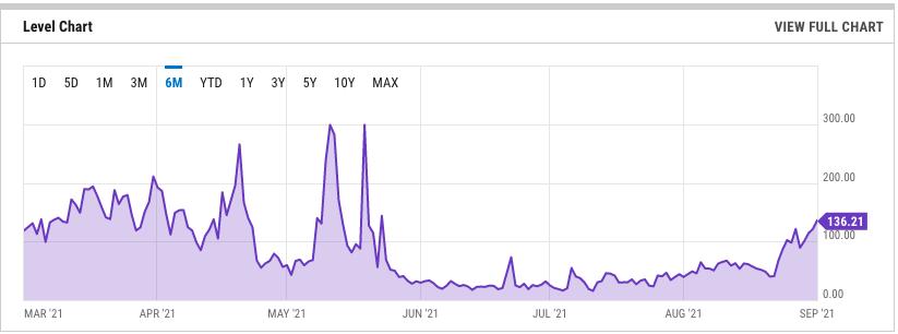 Altas taxas inviabilizaram pequenos projetos no Ethereum. Fonte: Ycharts.