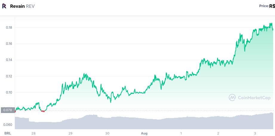 Valorização do token REV ao longo da semana. Fonte: CoinMarketCap.