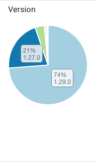 Número de mineradores que já atualizaram seus softwares. Fonte: PoolTool.