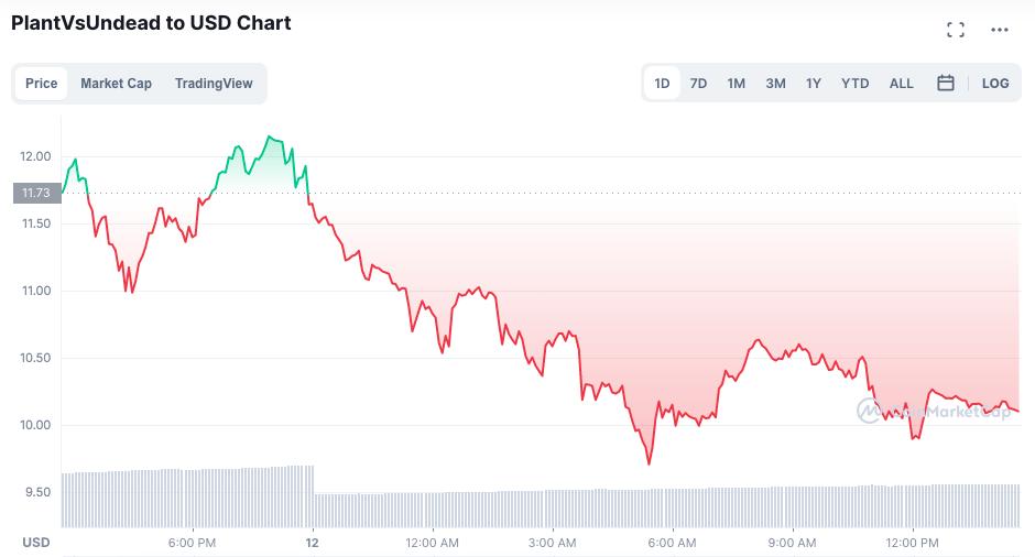 Preço do token PVU cai após ataque. Fonte: CoinMarketCap.