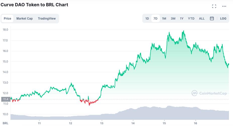 Valorização do token CRV ao longo da semana. Fonte: CoinMarketCap.