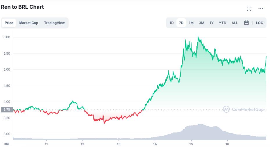 Valorização do token REN ao longo da semana. Fonte: CoinMarketCap.