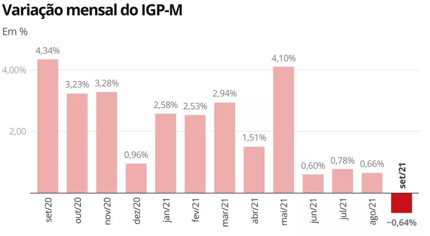 Evolução do IGP-M em 12 meses. Fonte: Ibre/FGV.