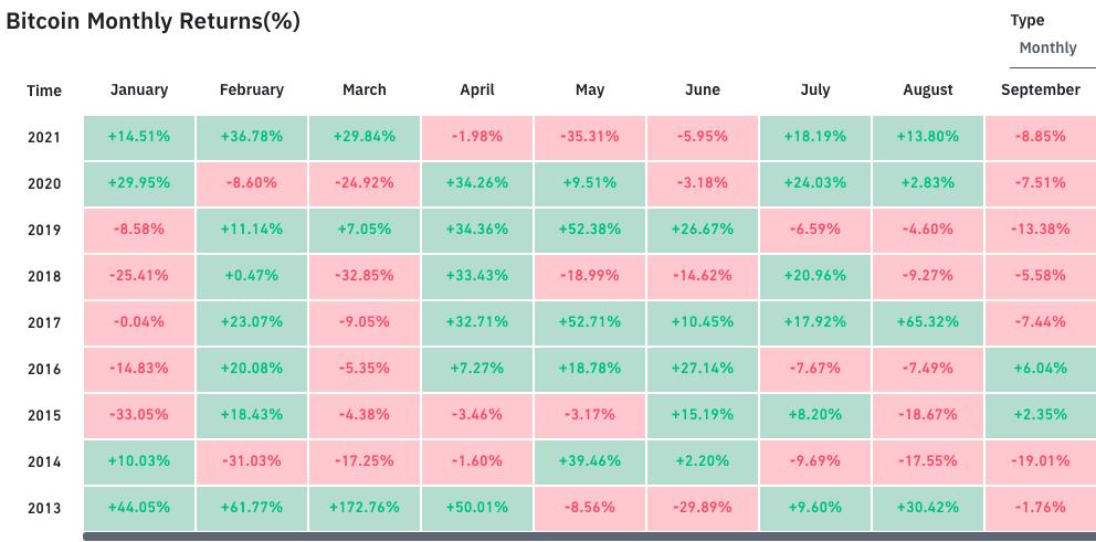 Setembro registra maior quantidade de retornos negativos para o BTC. Fonte: Bybt.