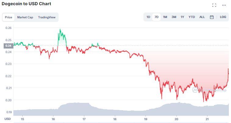 Gráfico de Dogecoin