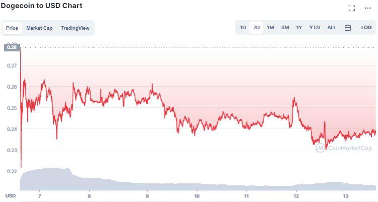 Gráfico de preço de Dogecoin. Fonte: CoinMarketCap.