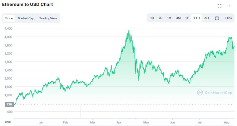 Gráfico de preço do Ethereum. Fonte: CoinMarketCap