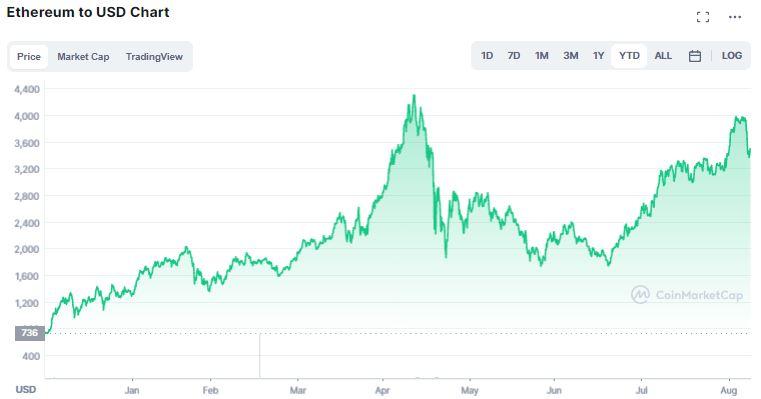 Gráfico de preço do Ethereum (ETH) em 2021. Fonte: CoinMarketCap