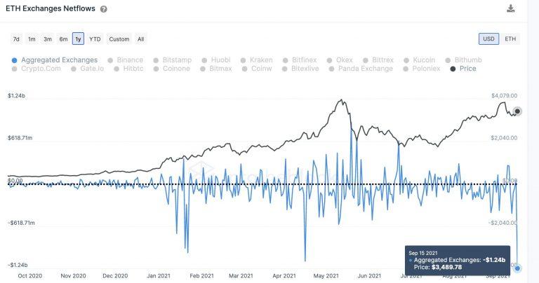 Histórico de retirada de ETH nas exchanges e evolução no preço. Fonte: Into The Block.