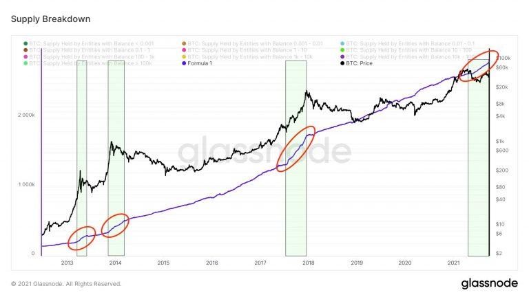 Ciclos de acumulação do BTC ao longo da história (linhas vermelhas).