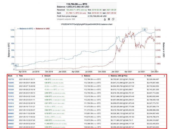 Terceiro maior investidor de BTC foi às compras em setembro. Fonte: BitInfoCharts.