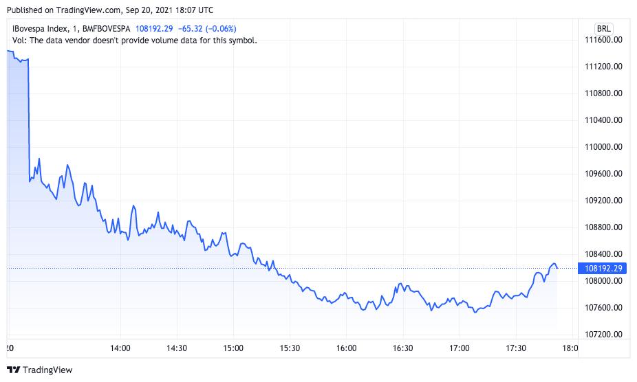 Índice IBOV cai forte nesta segunda-feira. Fonte: TradingView.