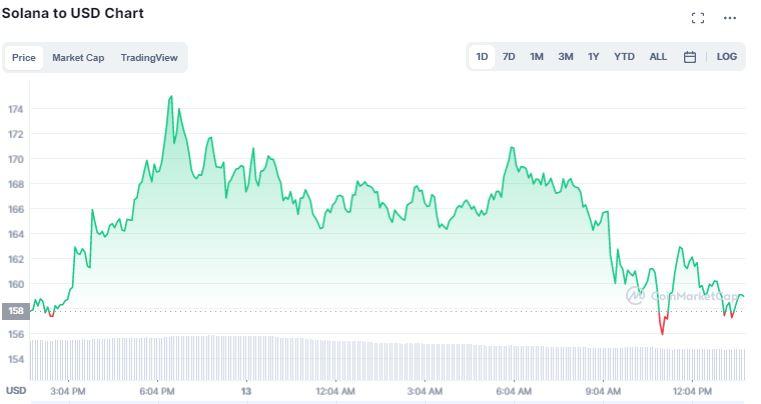 Gráfico de preço da Solana. Fonte: CoinMarketCap
