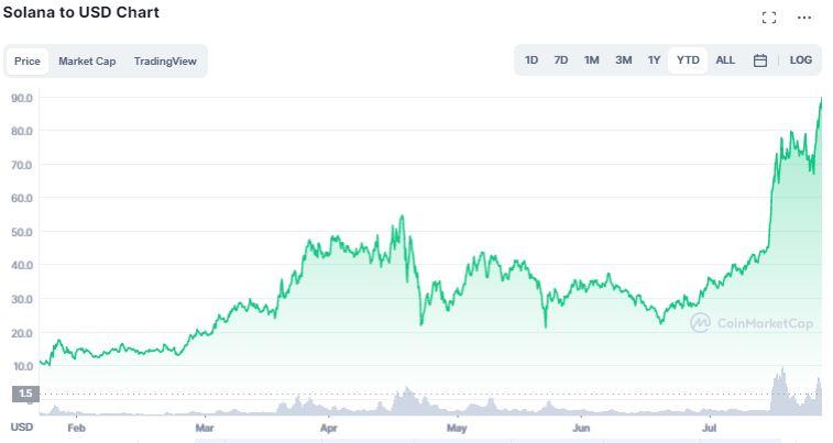 Gráfico de preço do Solana. Fonte: CoinMarketCap