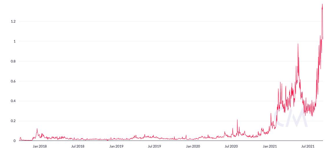 Evolução no número de transações da Cardano desde o lançamento da blockchain. Fonte: Coin Metrics.