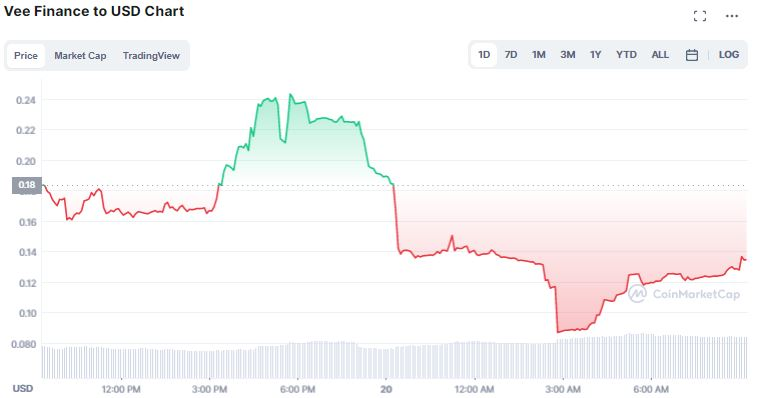 Gráfico de preço do token VEE. Fonte: CoinMarketCap