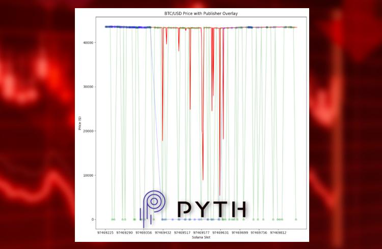 Oráculo Pyth, da Solana, registra grande confusão de preços e confunde usuários