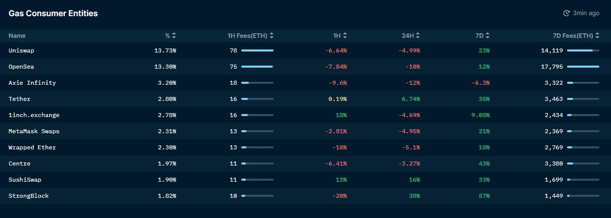 Consumo de taxas por plataforma no Ethereum.