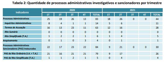 Processos Administrativos enviados pela CVM