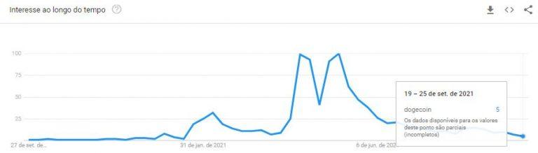 "Busca por ""Dogecoin"" despencam no Google"