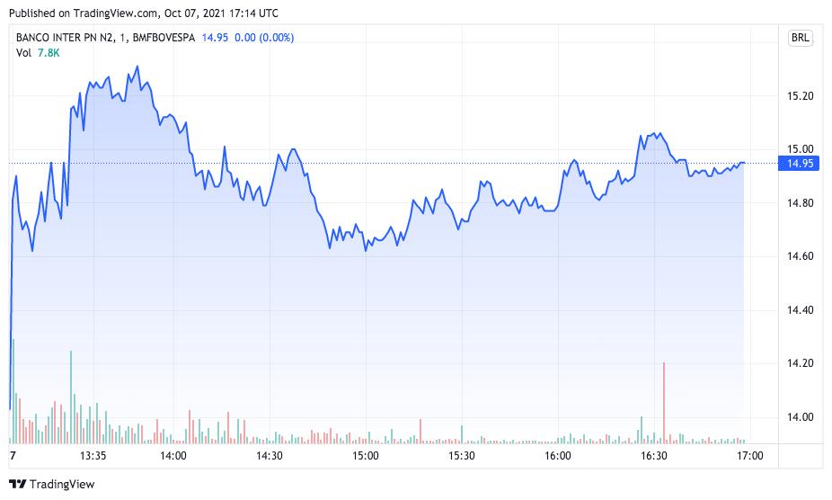Banco Inter registra forte alta com mudança para os EUA. Fonte: TradingView.
