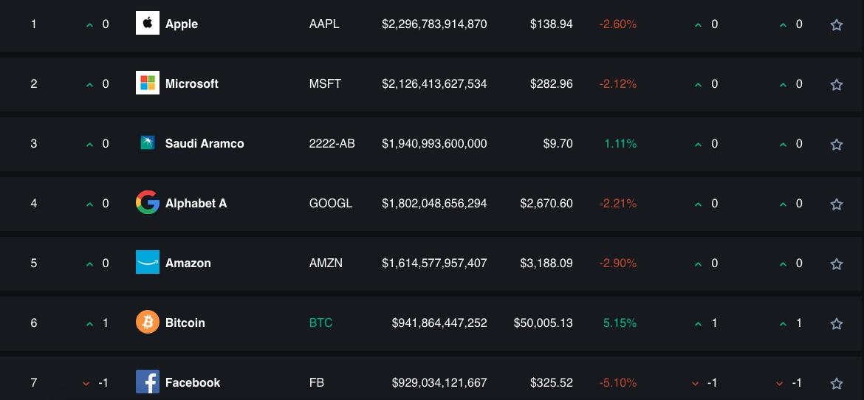 Bitcoin supera Facebook entre ativos/empresas com maior valor de mercado. Fonte: AssetDash.