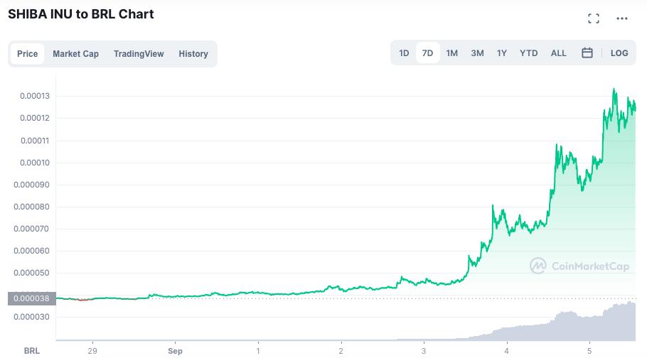 Preço da SHIB nos últimos sete dias, com destaque para a valorização recente. Fonte: CoinMarketCap.
