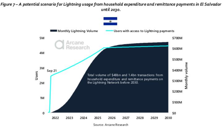 Projeção do volume de remessas e despesas pagos via LN até 2030. Fonte: Arcane Research.