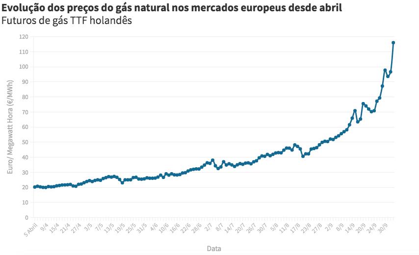 Futuros do gás natural disparam desde abril. Fonte: Intercontinental Exchange (ICE).
